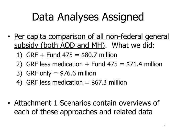 Data Analyses Assigned