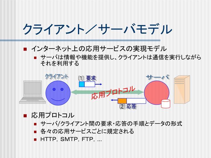 クライアント/サーバモデル