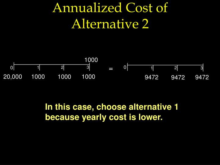 Annualized Cost of Alternative 2