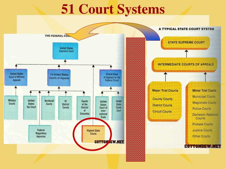 51 Court Systems