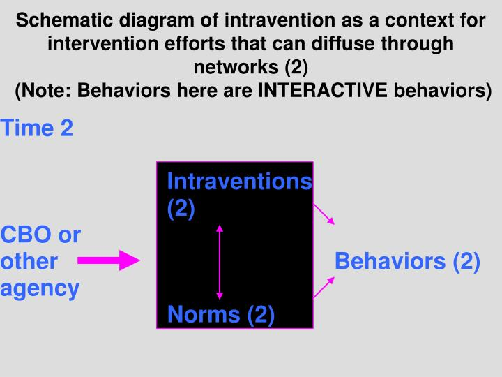 Schematic diagram of intravention as a context for intervention efforts that can diffuse through networks (2)