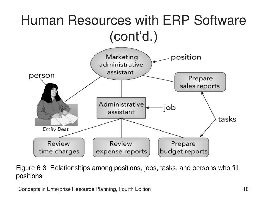 PPT - Concepts in Enterprise Resource Planning Fourth