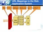 url mappings to the web application system