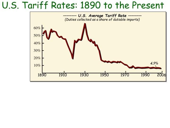 U.S. Tariff Rates: 1890 to the Present
