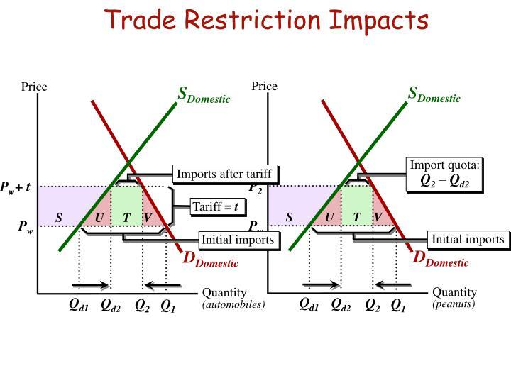 Import quota: