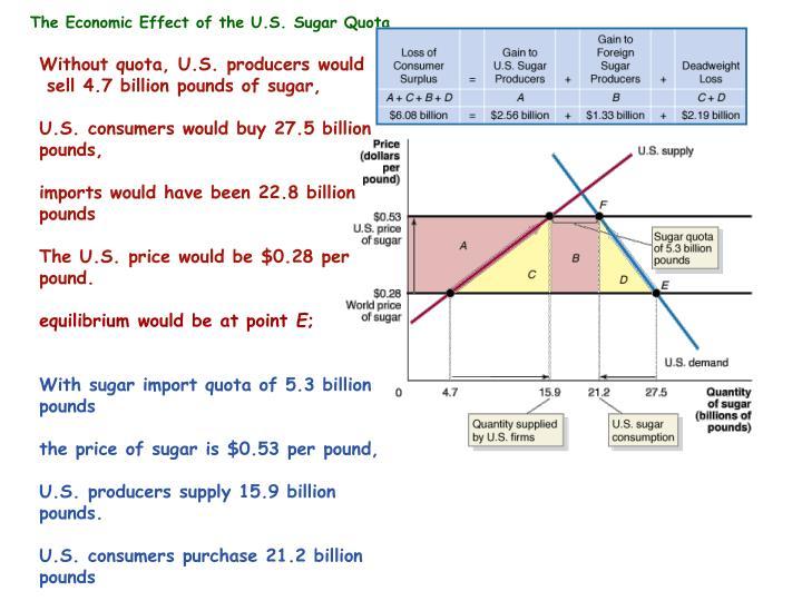 The Economic Effect of the U.S. Sugar Quota
