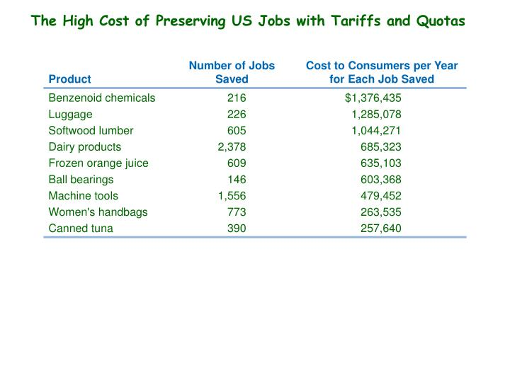The High Cost of Preserving US Jobs with Tariffs and Quotas