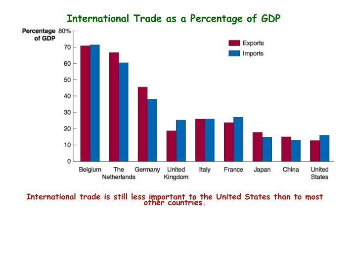 International Trade as a Percentage of GDP