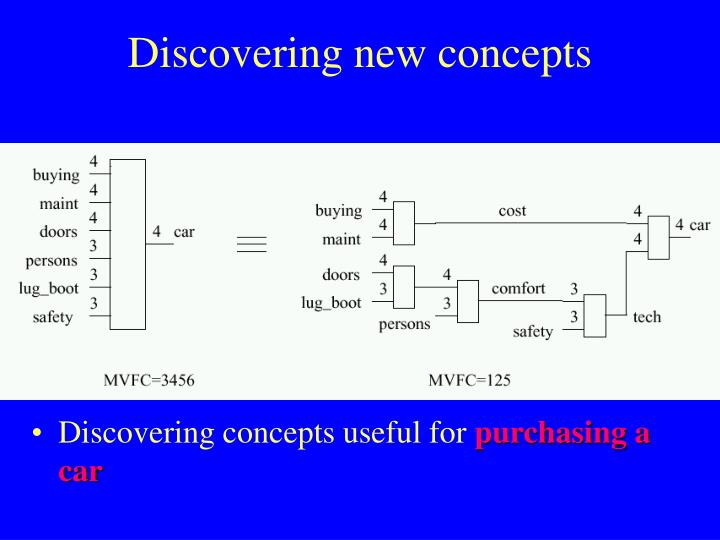 Discovering new concepts