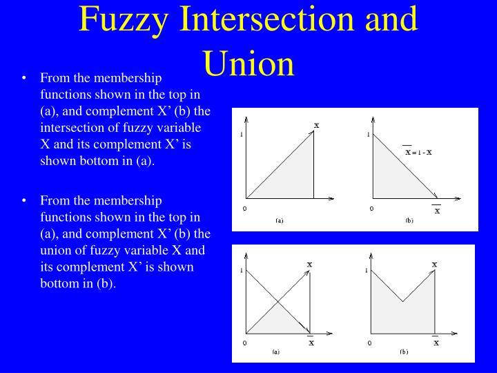 Fuzzy Intersection and Union