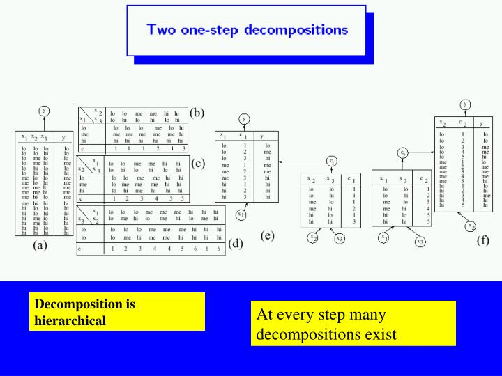 Decomposition is hierarchical