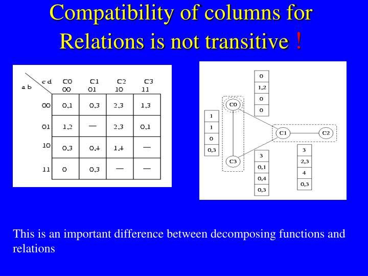 Compatibility of columns for Relations is not transitive