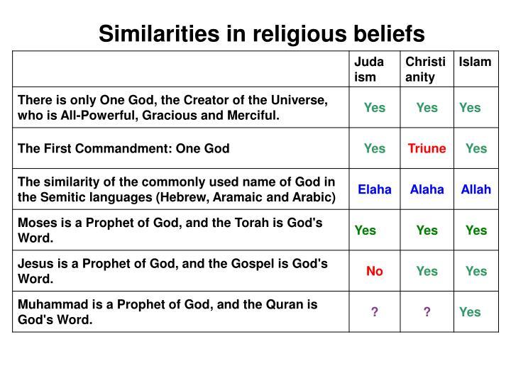 Similarities in religious beliefs