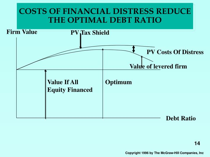 COSTS OF FINANCIAL DISTRESS REDUCE