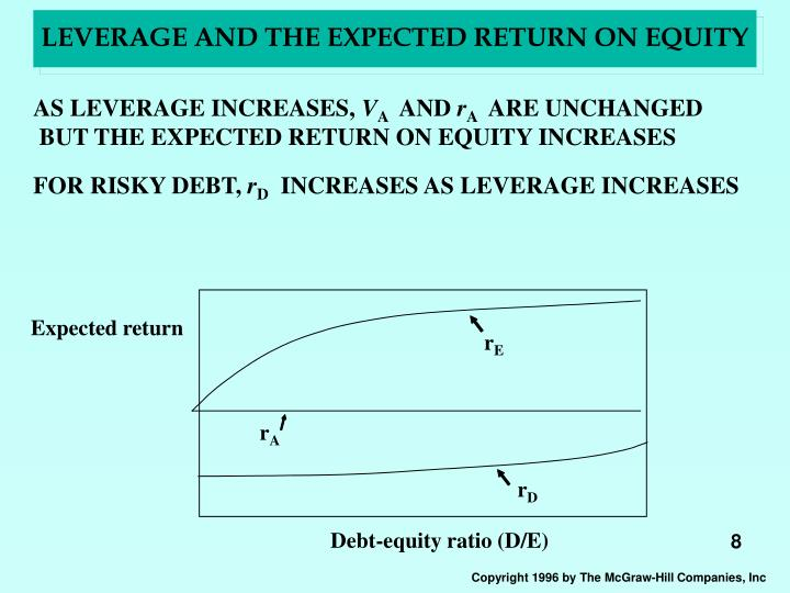 LEVERAGE AND THE EXPECTED RETURN ON EQUITY