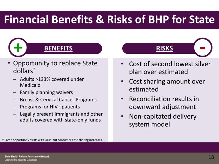 Financial Benefits & Risks of BHP for State