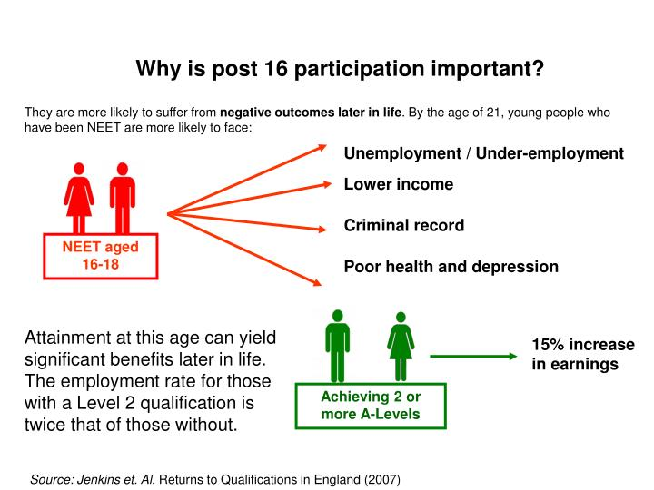 Why is post 16 participation important?
