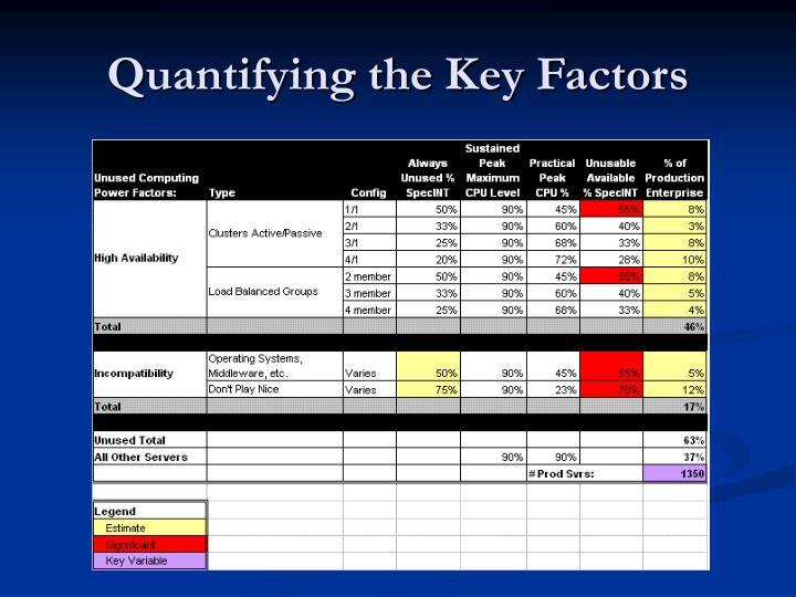 Quantifying the Key Factors