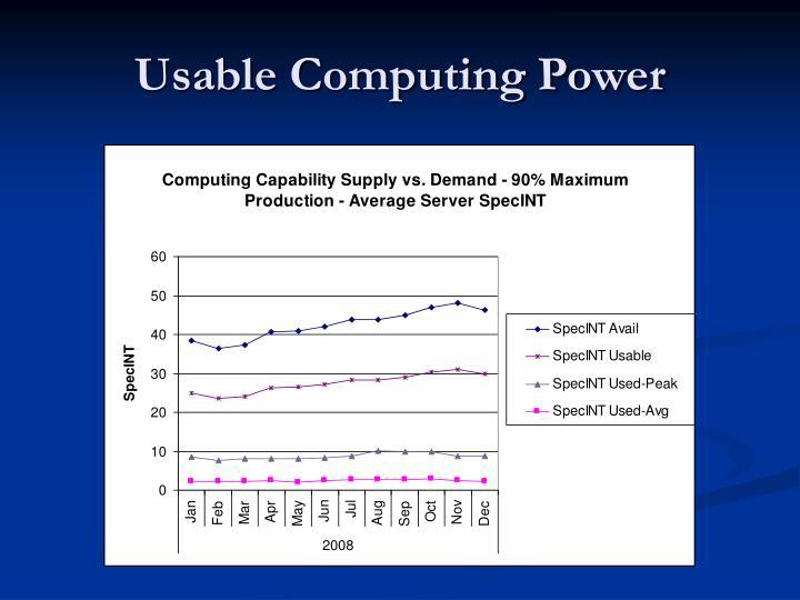 Usable Computing Power