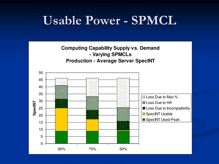 Usable Power - SPMCL