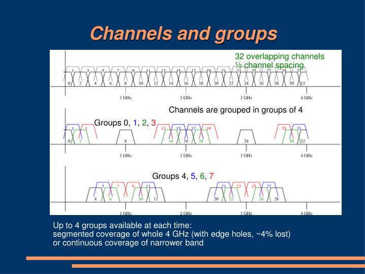 Channels and groups