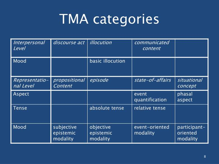TMA categories