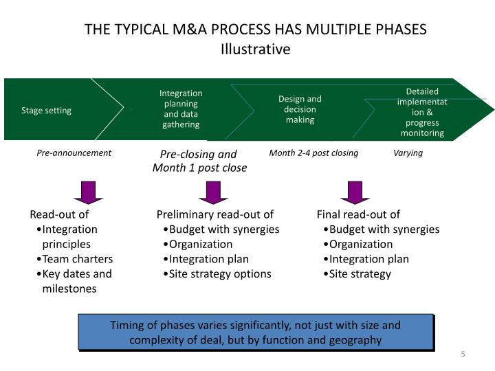 THE TYPICAL M&A PROCESS HAS MULTIPLE PHASES