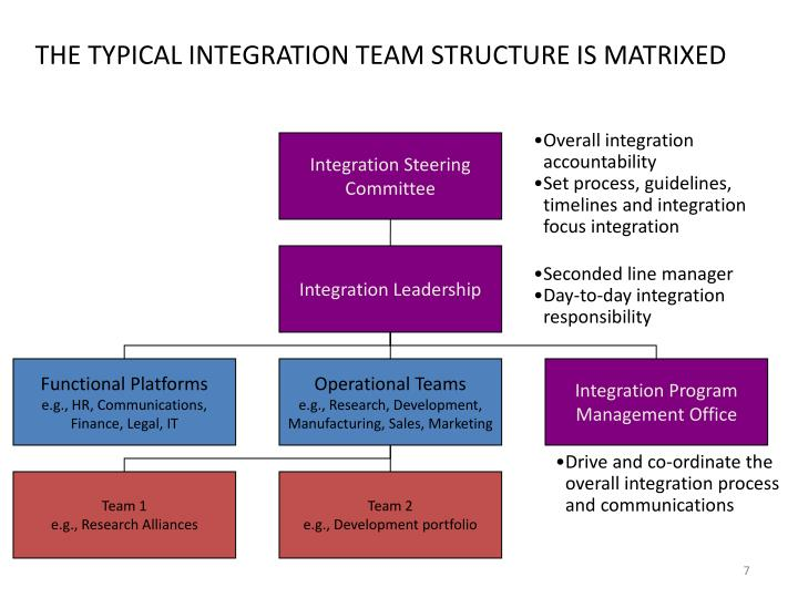 THE TYPICAL INTEGRATION TEAM STRUCTURE IS MATRIXED