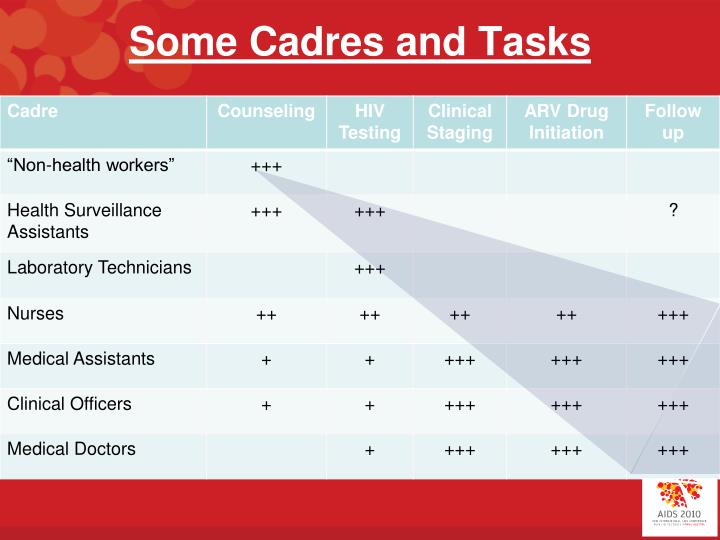 Some Cadres and Tasks