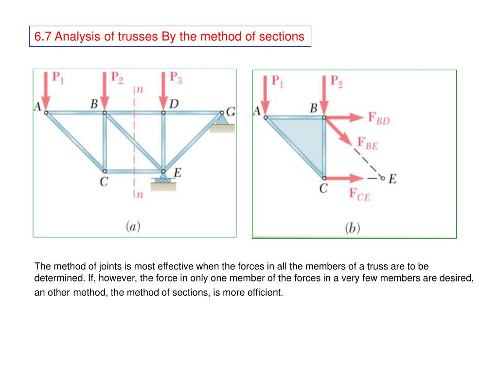 Ppt 67 Analysis Of Trusses By The Method Sections Powerpoint Warren Truss Bridge Diagram Component Inside Presentation Id1721492