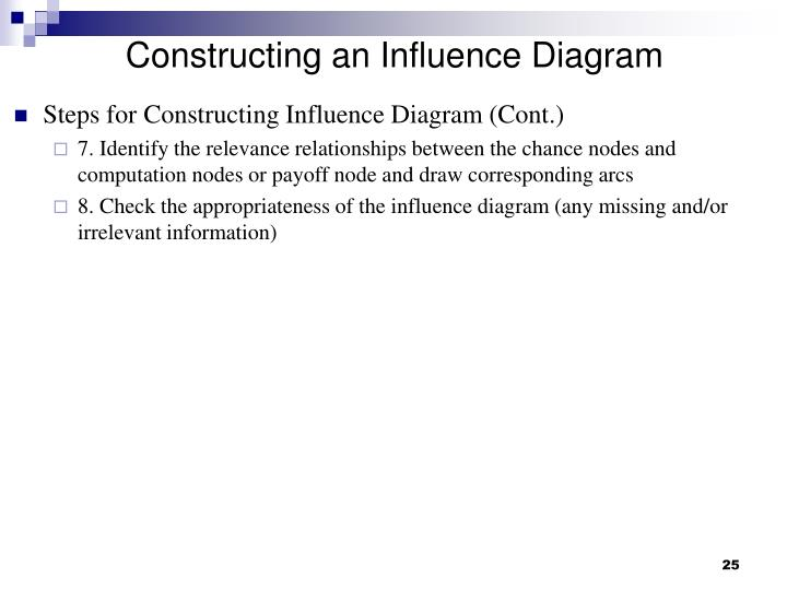 Constructing an Influence Diagram