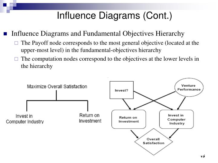 Influence Diagrams (Cont.)