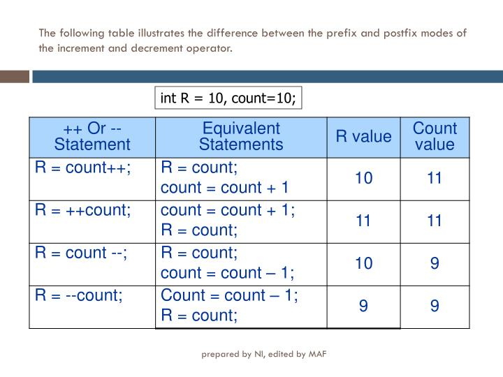 The following table illustrates the difference between the prefix and postfix modes of the increment and decrement operator.