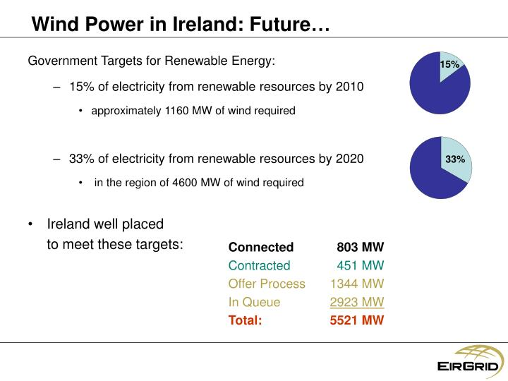 wind power in ireland There has been much debate about wind turbines with both  irish companies  are to forefront of development of technologies but it will require.