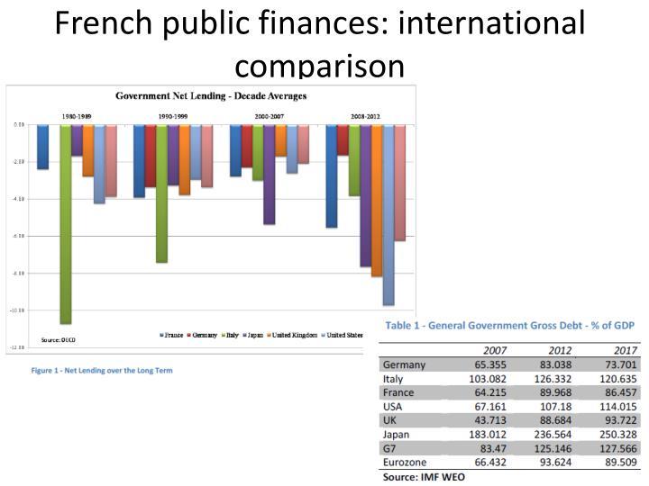 French public finances: international comparison