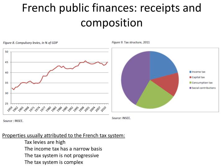 French public finances: receipts and composition