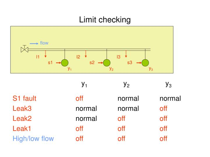 Limit checking