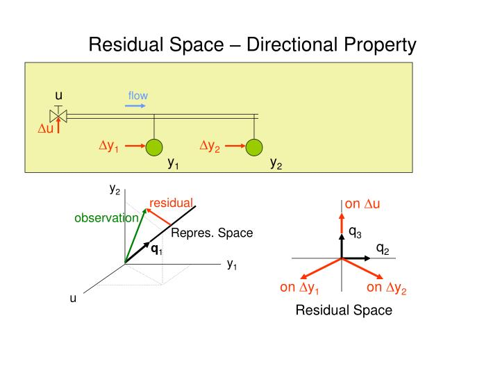 Residual Space – Directional Property