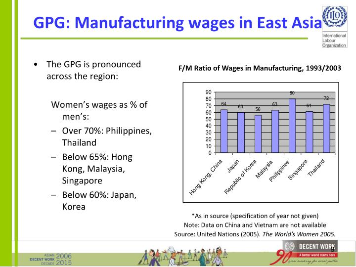 GPG: Manufacturing wages in East Asia