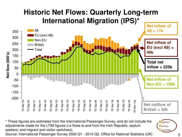 migration long term The long-term root behaviour and pattern of migration over time remain unclear and require assessment in a longitudinal manner it is also unknown whether there are any factors that affect the root migration rate.