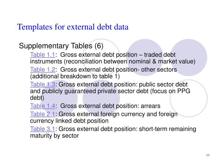 Templates for external debt data