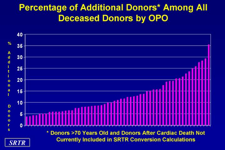 Percentage of Additional Donors* Among All Deceased Donors by OPO