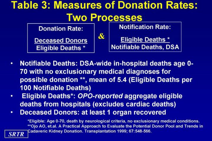Table 3: Measures of Donation Rates: