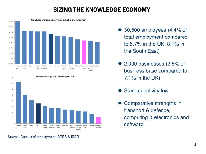 Sizing the knowledge economy
