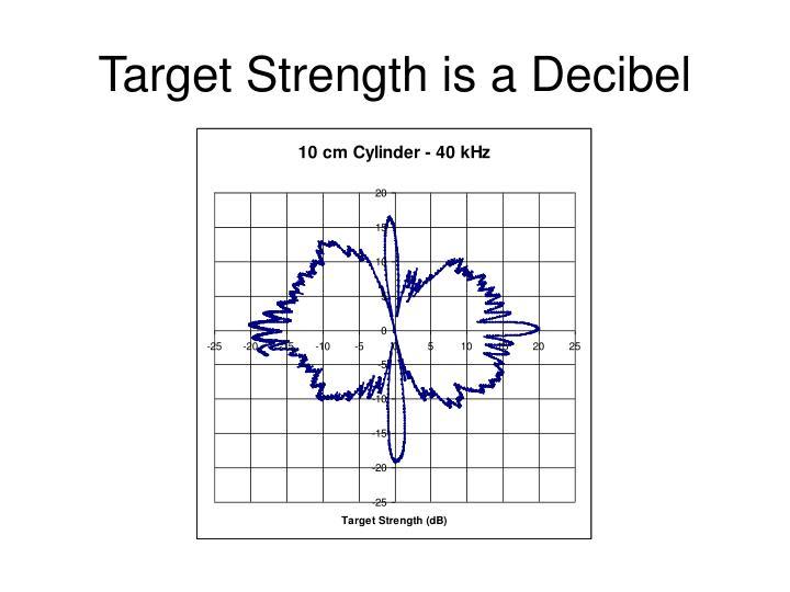 Target Strength is a Decibel