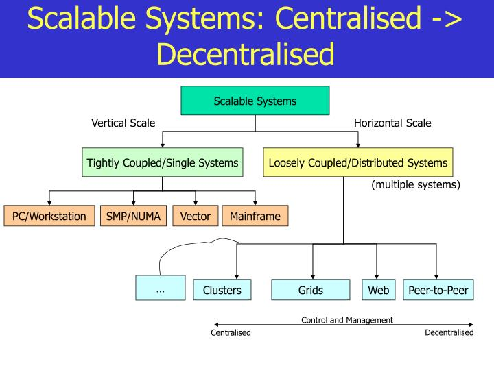 Scalable Systems: Centralised -> Decentralised