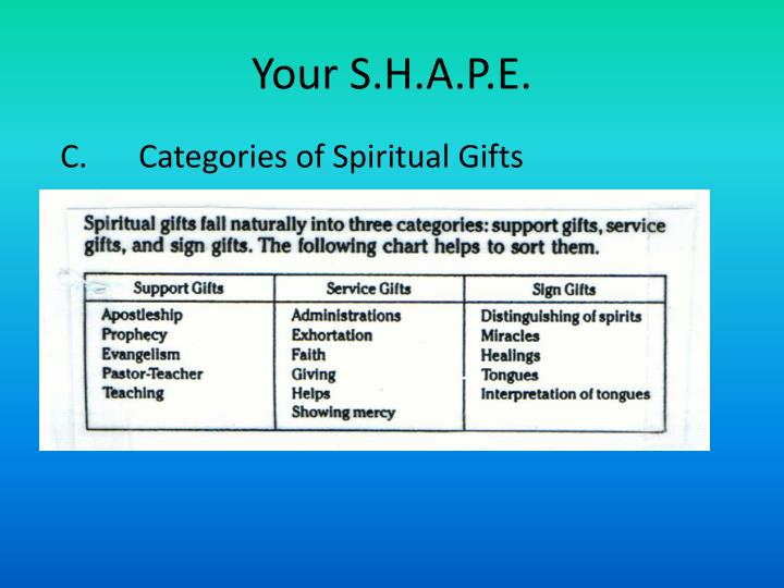 Your S.H.A.P.E.. C. Categories of Spiritual Gifts