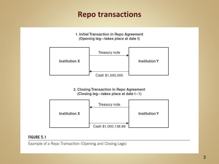Ppt Session 3 Repo And Reverse Repo Markets Chapter 5 Powerpoint