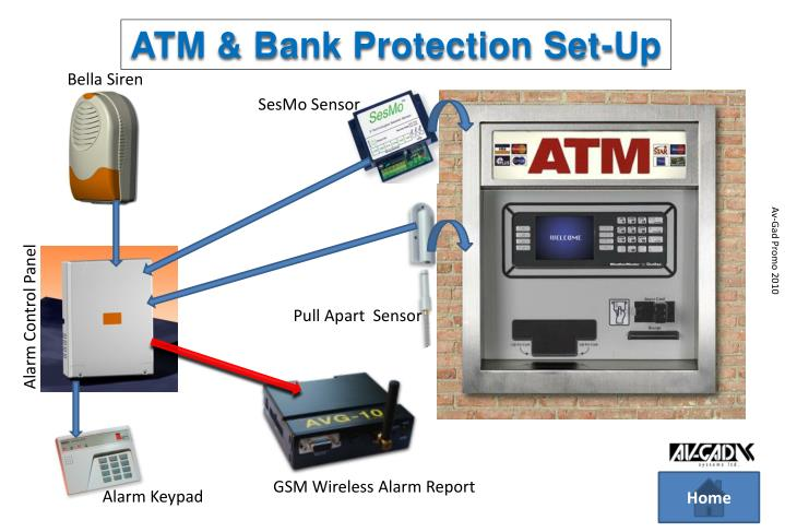 ATM & Bank Protection Set-Up