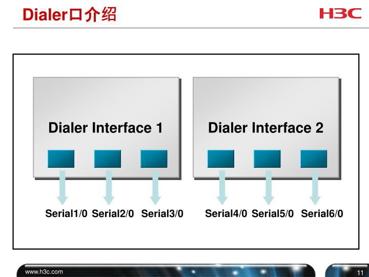 Dialer Interface 1